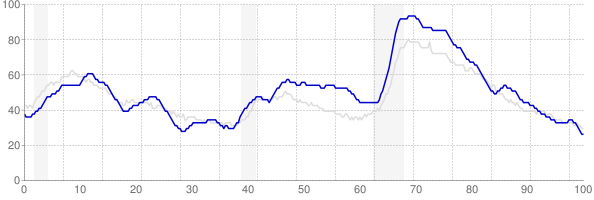 South Carolina monthly unemployment rate chart from 1990 to October 2018